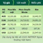 Tỷ giá ngân hàng vietcombank được điều chỉnh như thế nào?